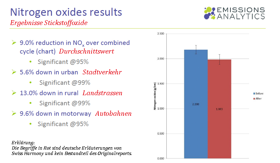 CarTuner reduziert Stickoxide